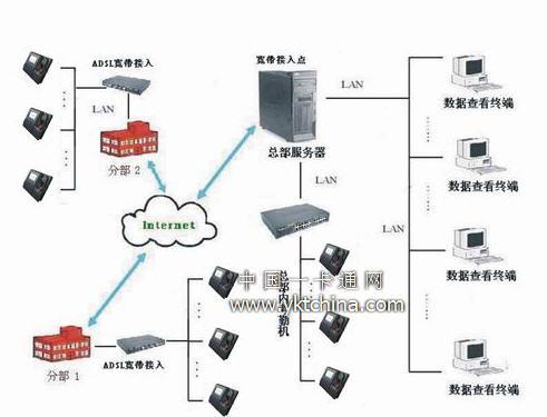 (在线式b/s架构网络图示1--专