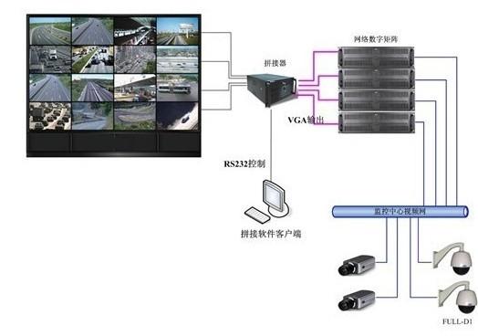 工厂高清网络视频监控系统解决方案